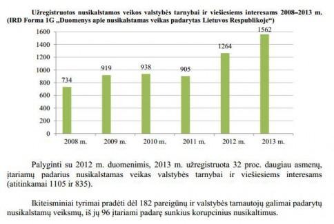 Išaiškinama vis daugiau korupcijos atvejų. Duomenys iš 2013 m. prokuratūros veiklos ataskaitos