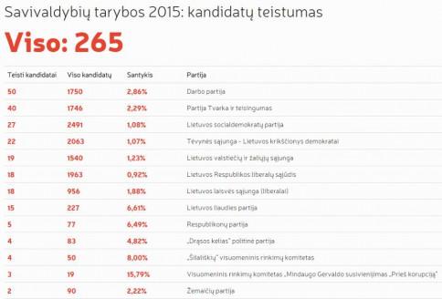 Iškalbingos tendencijos. www.freedata.lt duomenys